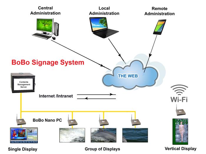 Clever Motion Technology Limited - Digital Signage System